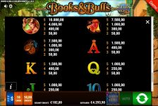 Books and Bulls Golden Nights Gewinne
