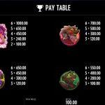 Pink Elephants Gewinne